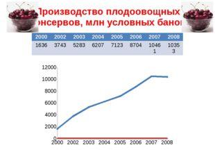 Производство плодоовощных консервов, млн условных банок 2000 2002 2003 2004 2