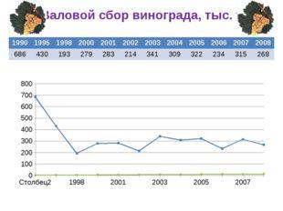 Валовой сбор винограда, тыс. т 1990 1995 1998 2000 2001 2002 2003 2004 2005 2