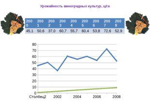 Урожайность виноградных культур, ц/га 2000 2001 2002 2003 2004 2005 2006 2007