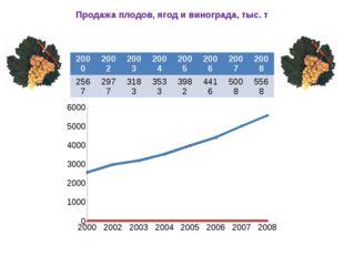 Продажа плодов, ягод и винограда, тыс. т 2000 2002 2003 2004 2005 2006 2007 2