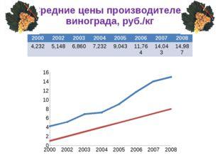 Средние цены производителей винограда, руб./кг 2000 2002 2003 2004 2005 2006