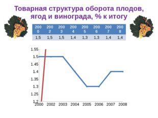 Товарная структура оборота плодов, ягод и винограда, % к итогу 2000 2002 2003