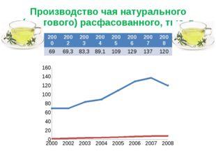 Производство чая натурального (сортового) расфасованного, тыс. т 2000 2002 20
