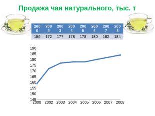 Продажа чая натурального, тыс. т 2000 2002 2003 2004 2005 2006 2007 2008 159