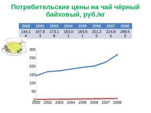 Потребительские цены на чай чёрный байховый, руб./кг 2000 2002 2003 2004 2005