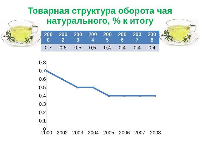 Товарная структура оборота чая натурального, % к итогу 2000 2002 2003 2004 20...