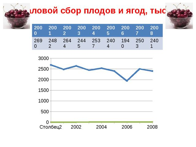 Валовой сбор плодов и ягод, тыс. т 2000 2001 2002 2003 2004 2005 2006 2007 20...