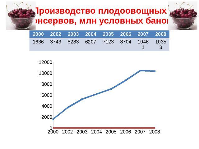 Производство плодоовощных консервов, млн условных банок 2000 2002 2003 2004 2...