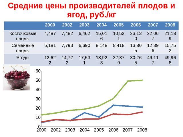 Средние цены производителей плодов и ягод, руб./кг 2000 2002 2003 2004 2005 2...