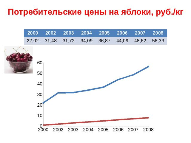 Потребительские цены на яблоки, руб./кг 2000 2002 2003 2004 2005 2006 2007 20...
