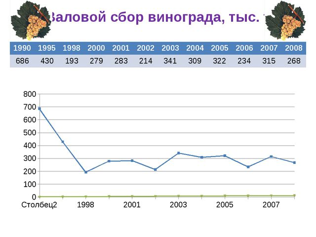 Валовой сбор винограда, тыс. т 1990 1995 1998 2000 2001 2002 2003 2004 2005 2...