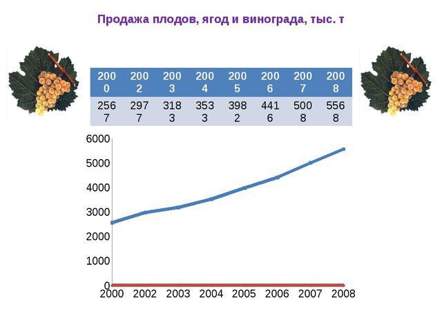 Продажа плодов, ягод и винограда, тыс. т 2000 2002 2003 2004 2005 2006 2007 2...