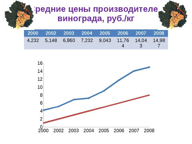 Средние цены производителей винограда, руб./кг 2000 2002 2003 2004 2005 2006...