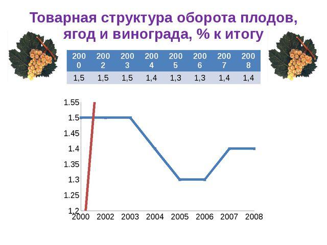 Товарная структура оборота плодов, ягод и винограда, % к итогу 2000 2002 2003...