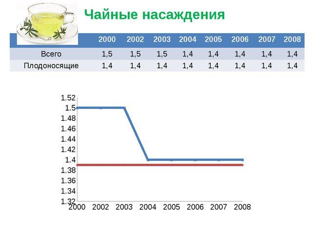 Чайные насаждения 2000 2002 2003 2004 2005 2006 2007 2008 Всего 1,5 1,5 1,5 1...