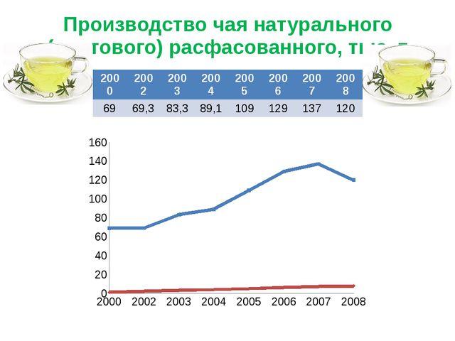Производство чая натурального (сортового) расфасованного, тыс. т 2000 2002 20...