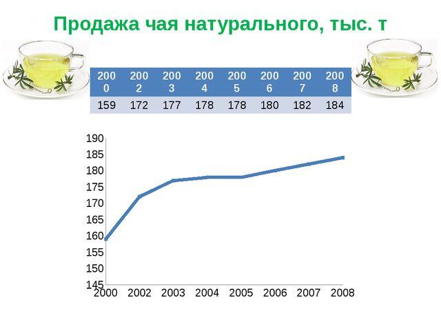 Продажа чая натурального, тыс. т 2000 2002 2003 2004 2005 2006 2007 2008 159...