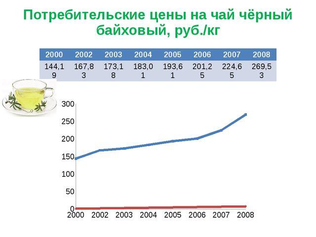 Потребительские цены на чай чёрный байховый, руб./кг 2000 2002 2003 2004 2005...