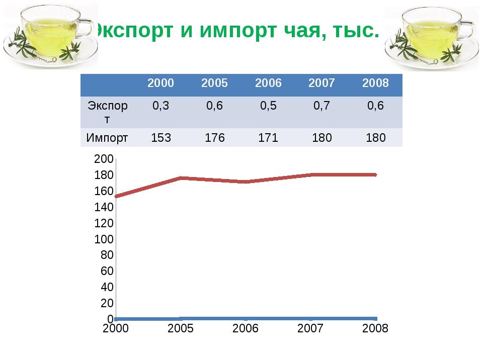Экспорт и импорт чая, тыс. т 2000 2005 2006 2007 2008 Экспорт 0,3 0,6 0,5 0,7...
