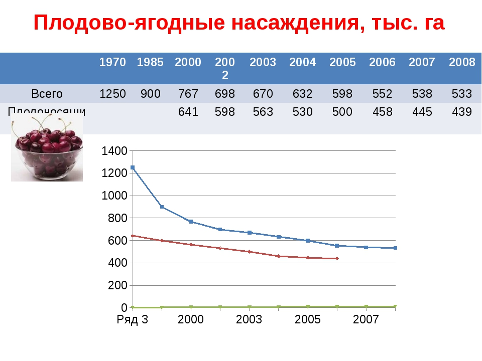 Плодово-ягодные насаждения, тыс. га 1970 1985 2000 2002 2003 2004 2005 2006 2...