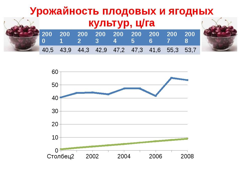 Урожайность плодовых и ягодных культур, ц/га 2000 2001 2002 2003 2004 2005 20...
