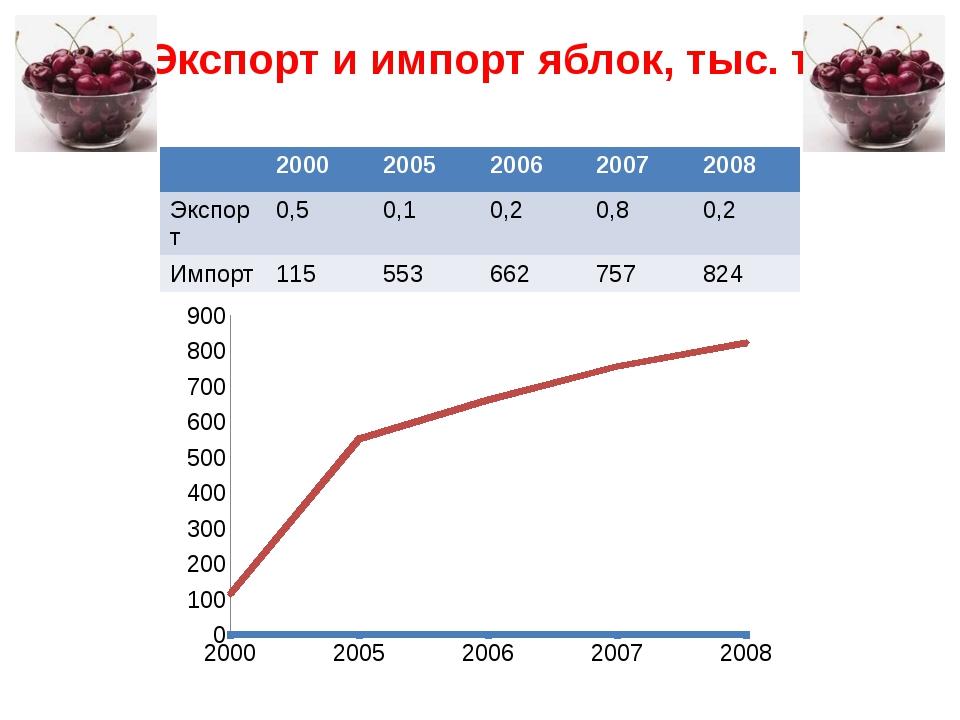 Экспорт и импорт яблок, тыс. т 2000 2005 2006 2007 2008 Экспорт 0,5 0,1 0,2 0...