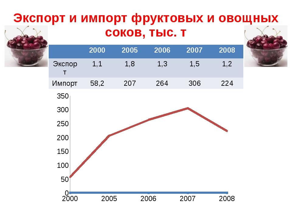 Экспорт и импорт фруктовых и овощных соков, тыс. т 2000 2005 2006 2007 2008 Э...
