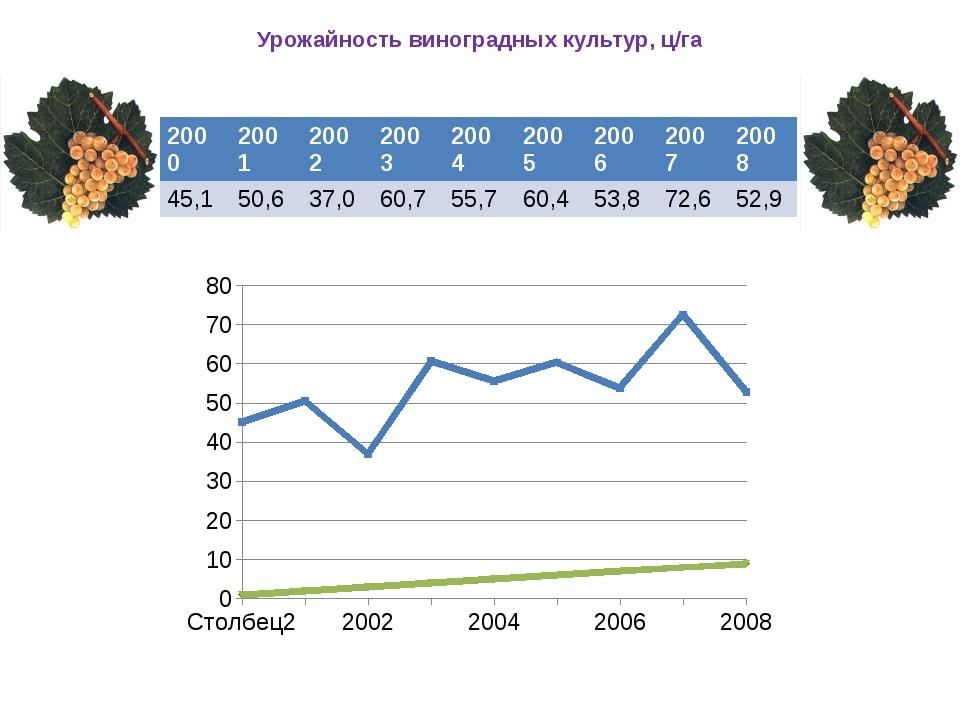 Урожайность виноградных культур, ц/га 2000 2001 2002 2003 2004 2005 2006 2007...