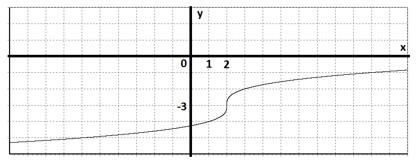 Степенная функция корень кубичный из X