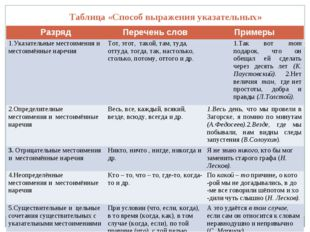 Таблица«Способ выражения указательных» РазрядПеречень словПримеры 1.Указа