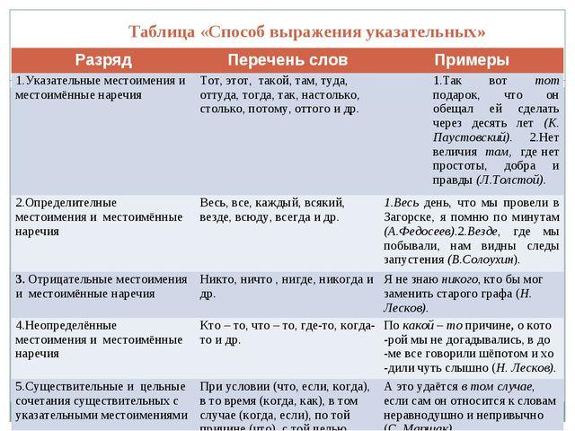 Таблица«Способ выражения указательных» РазрядПеречень словПримеры 1.Указа...