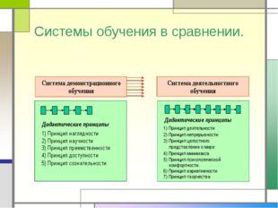 Системы обучения в сравнении.