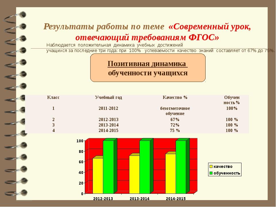 Результаты работы по теме «Современный урок, отвечающий требованиям ФГОС» Поз...