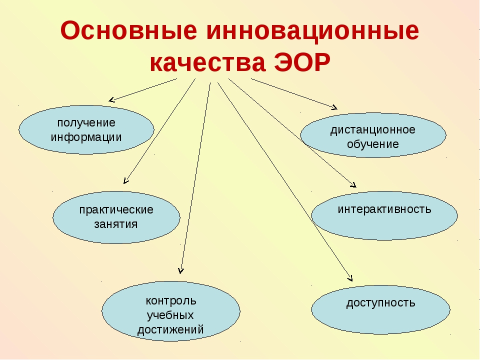 Основные инновационные качества ЭОР получение информации интерактивность дост...