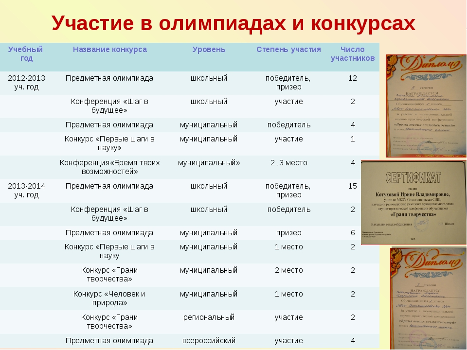 Участие в олимпиадах и конкурсах Учебный годНазвание конкурсаУровеньСтепе...