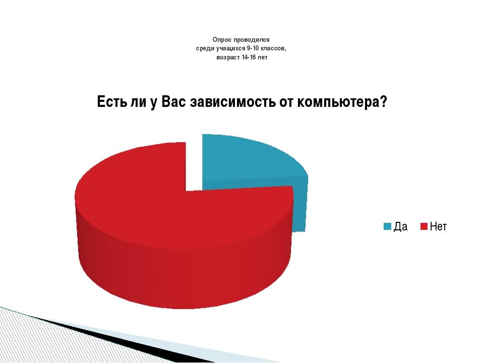 Опрос проводился среди учащихся 9-10 классов, возраст 14-16 лет