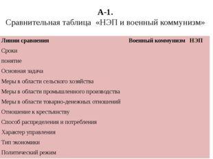 А-1. Сравнительная таблица «НЭП и военный коммунизм» Линии сравнения Военный