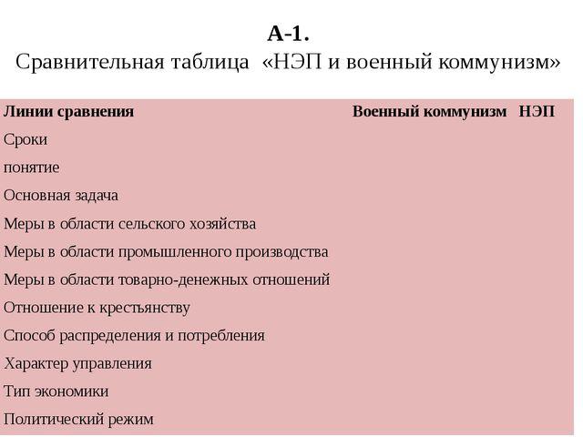 А-1. Сравнительная таблица «НЭП и военный коммунизм» Линии сравнения Военный...