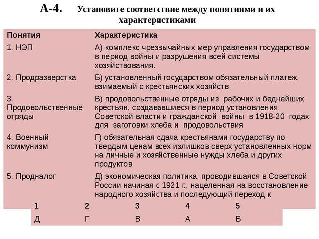А-4. Установите соответствие между понятиями и их характеристиками Понятия Ха...