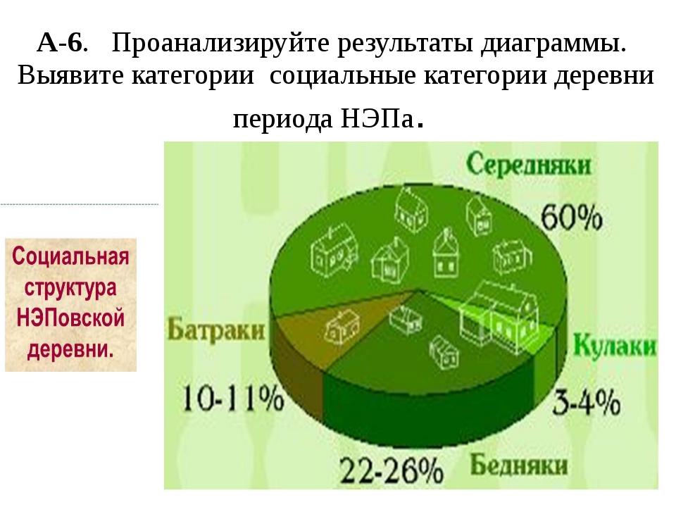 А-6. Проанализируйте результаты диаграммы. Выявите категории социальные катег...