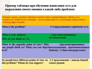 Пример таблицы при обучении написания эссе для выражения своего мнения о како