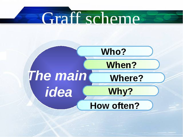 Graff scheme Who? When? Where? Why? How often? The main idea
