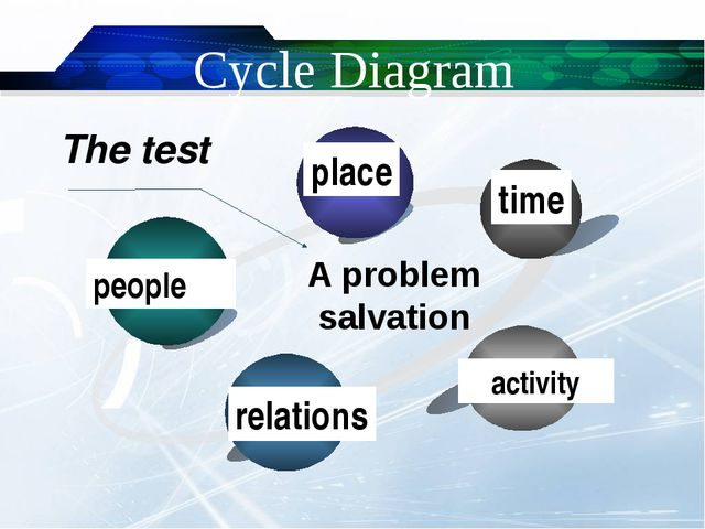 Cycle Diagram people place time activity relations A problem salvation The t...