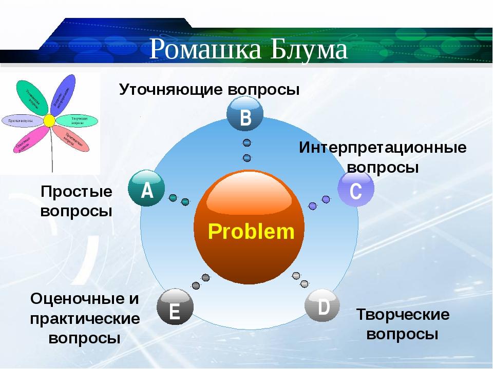 Ромашка Блума Problem Простые вопросы Уточняющие вопросы Интерпретационные в...