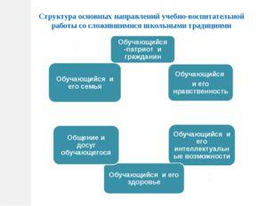 Структура основных направлений учебно-воспитательной работы со сложившимися ш