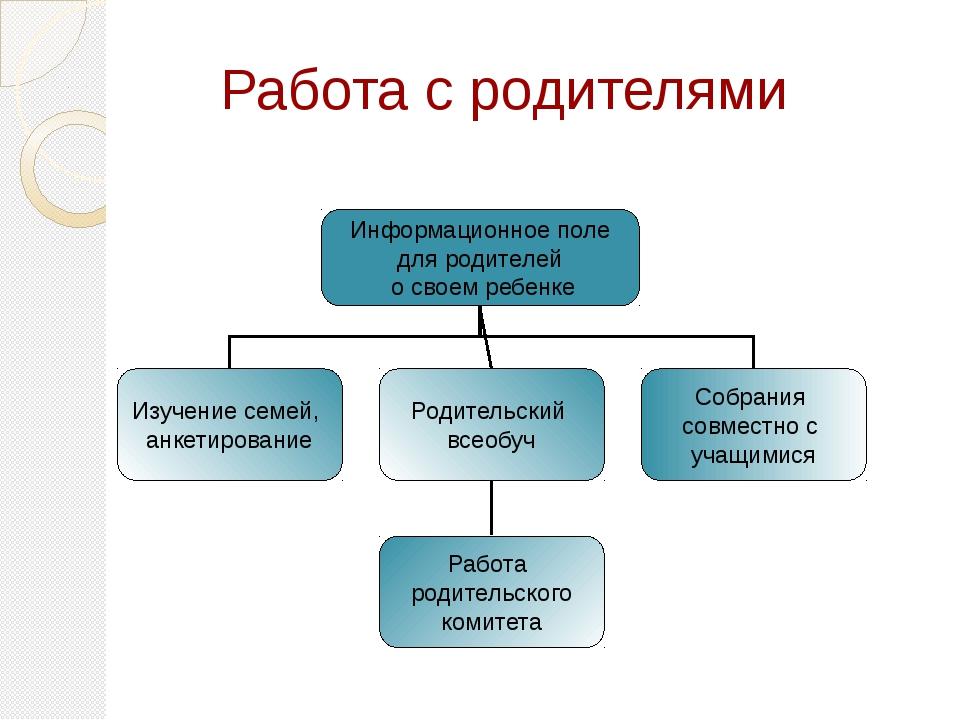 Работа с родителями Информационное поле для родителей о своем ребенке Изучени...