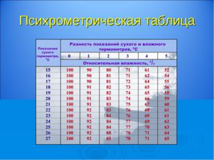 Психрометрическая таблица