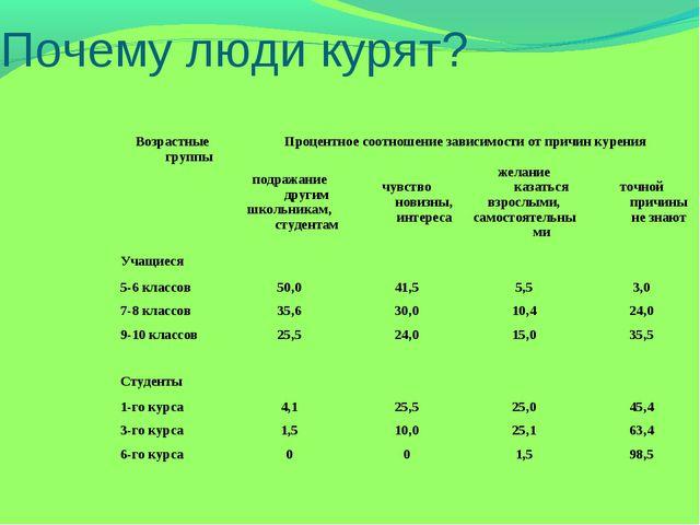 Почему люди курят? Возрастные группыПроцентное соотношение зависимости от пр...