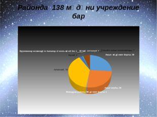 Районда 138 мәдәни учреждение бар