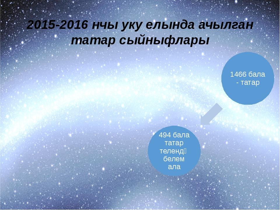 2015-2016 нчы уку елында ачылган татар сыйныфлары